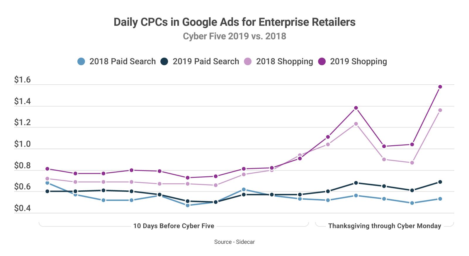 Cyber Five CPCs 2019 Enterprise Retailers